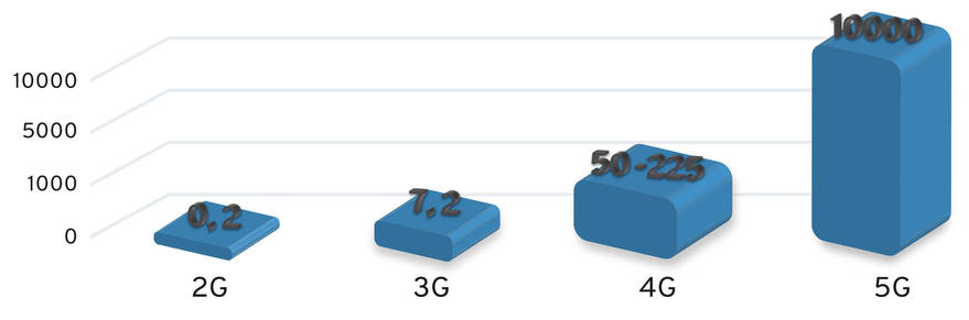 Datengeschwindigkeiten je Mobilfunkstandard
