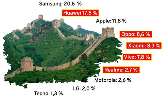 Handy-Hersteller aus China – Deutsche Kunden haben Lust auf die Smartphone-Neuheiten