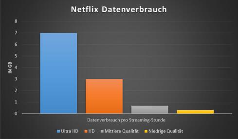 Netflix Datenverbrauch